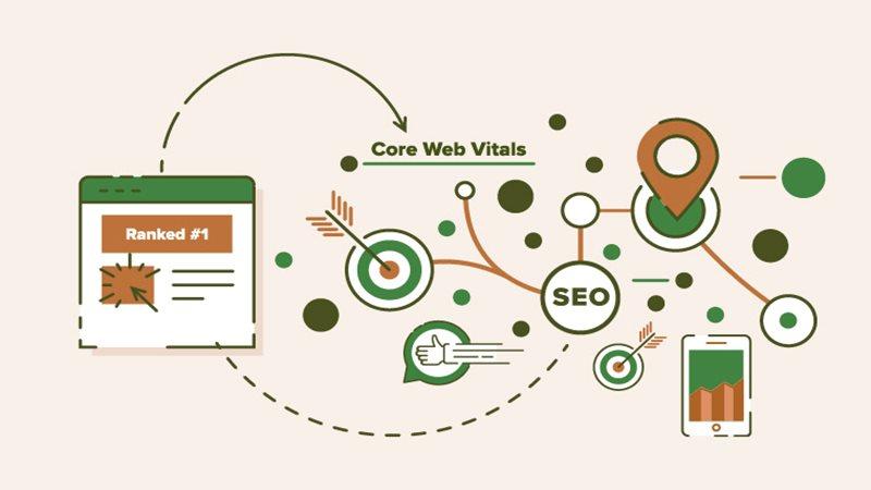Core Web Vitals como se preparar para as atualizações dos algoritmos do Google