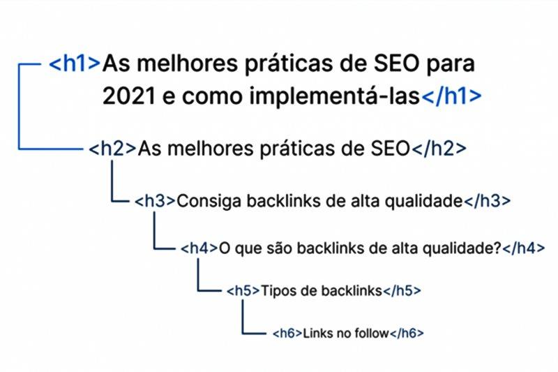 SEO on-page estrutura de tags no conteúdo. Imagem - GettyImage